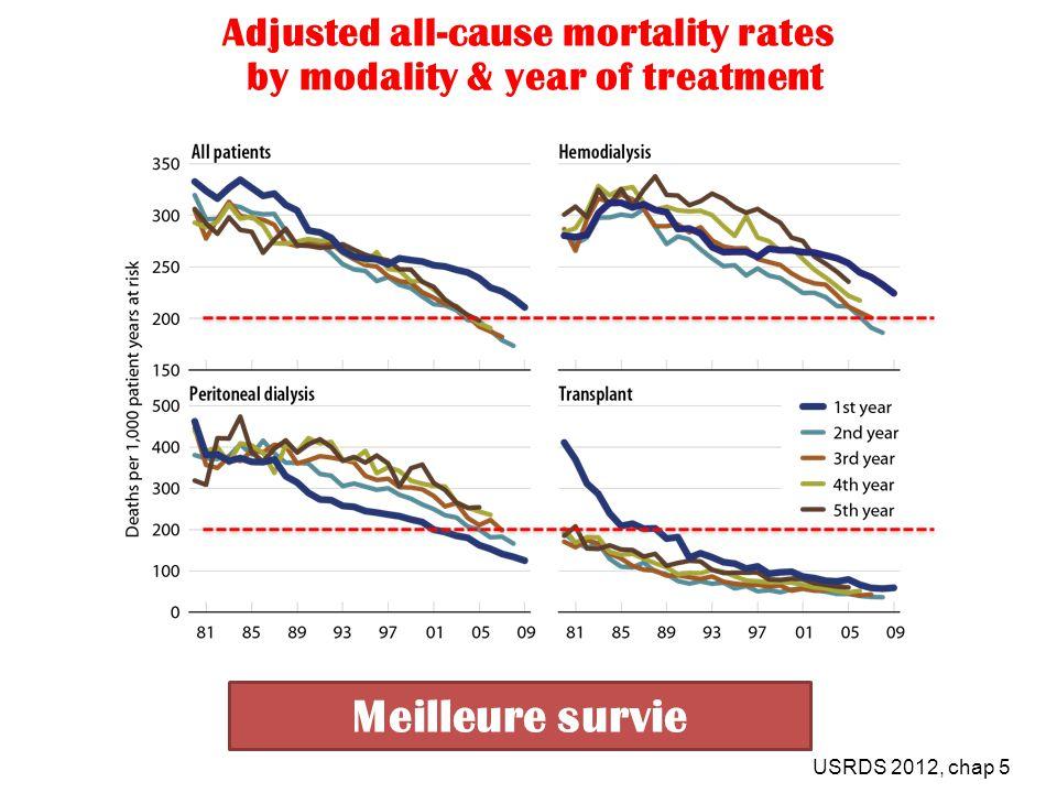 Total Medicare ESRD expenditures per person per year, by modality USRDS 2012, chap 11 Moindre coût 100 greffes/an: Economie de12 millions Dhs 100 greffes/an: Economie de12 millions Dhs
