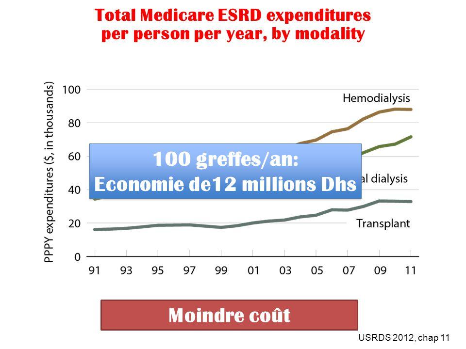 Total Medicare ESRD expenditures per person per year, by modality USRDS 2012, chap 11 Moindre coût 100 greffes/an: Economie de12 millions Dhs 100 gref