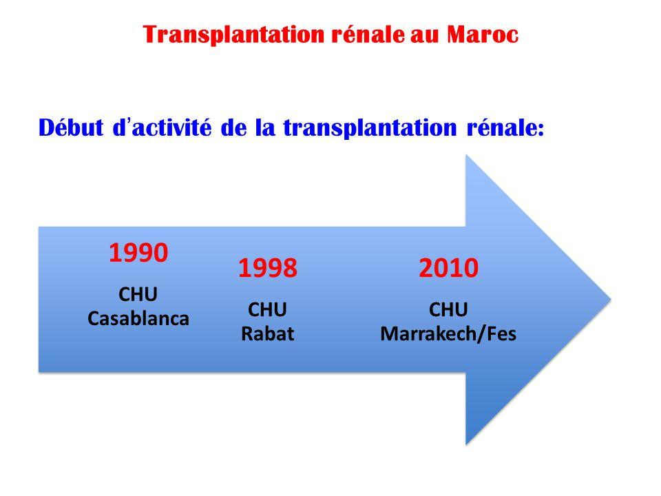 2010 CHU Marrakech/Fes 1998 CHU Rabat 1990 CHU Casablanca Transplantation rénale au Maroc Début d'activité de la transplantation rénale: