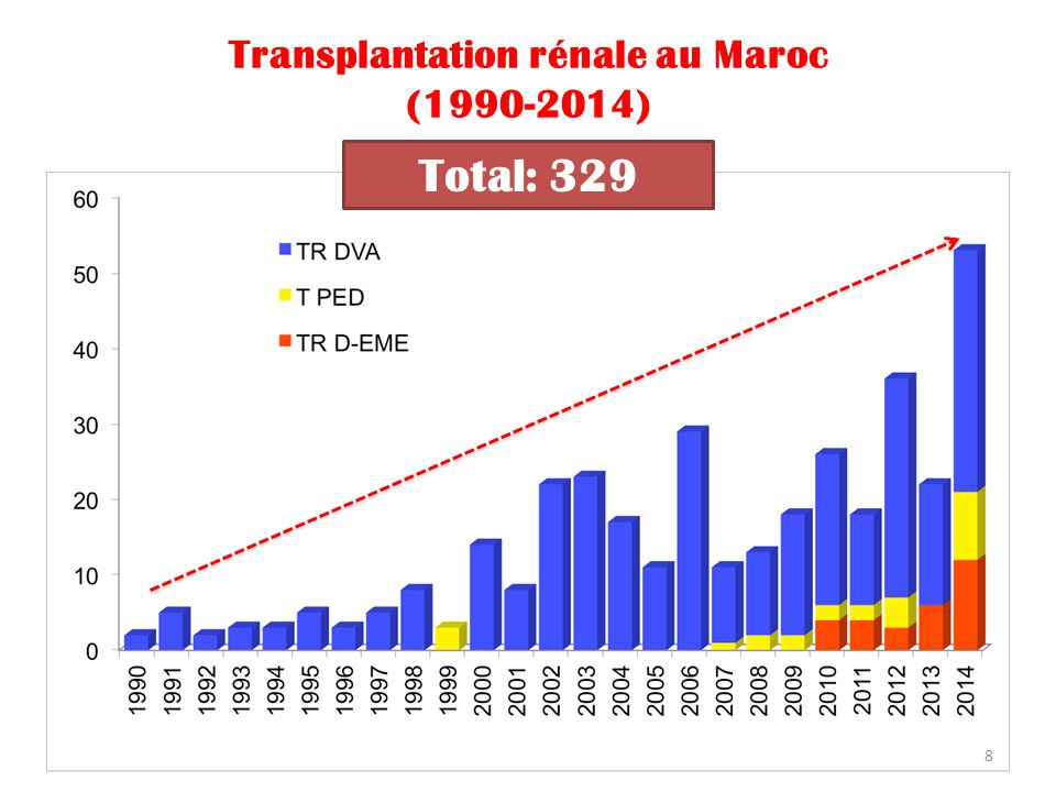Difficultés de recrutement des donneurs en EME Profil épidémiologique du don de rein en EME au CHU de Casablanca 54 Donneurs potentiels 8 prélevés (15%) 46 non prélevés (85%) 28 oppositions (52%) 11 arrêts cardiaques (24%) 5 CI médicales2 sans famille Znasni et al.