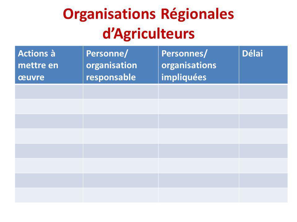 Logistique Organisation Régionale d'Agriculteurs Facilitateur/riceSalle EAFFMugoyaPlénière 1 PROPACMarilynPress room ROPPAKahPlénière 2 UMAGRIMarilynLafia SACCAUBenitoSeg-taaba NB: S'il vous plaît, utilisez un ordinateur pour toutes les présentations et identifier un rapporteur.