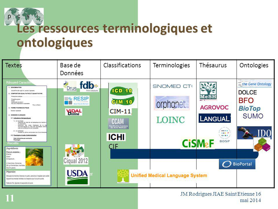 Les ressources terminologiques et ontologiques … Evaluer Annoter Visualiser TextesBase de Données ClassificationsTerminologiesThésaurusOntologies CIF