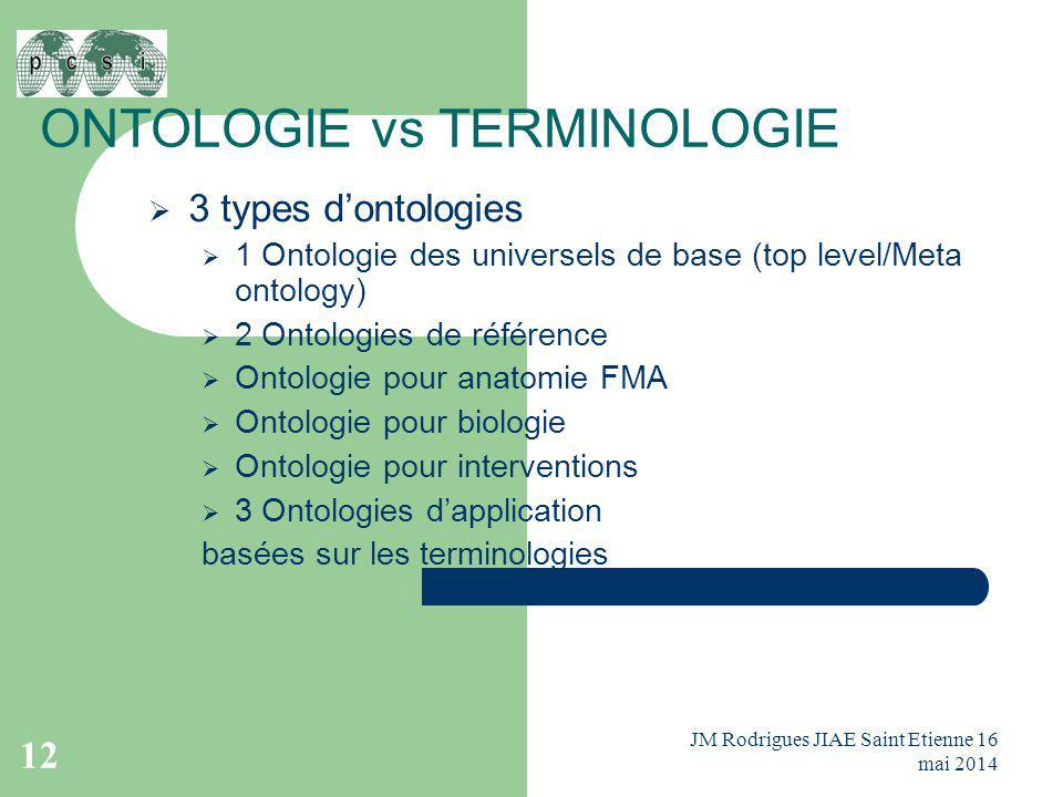 ONTOLOGIE vs TERMINOLOGIE  3 types d'ontologies  1 Ontologie des universels de base (top level/Meta ontology)  2 Ontologies de référence  Ontologi