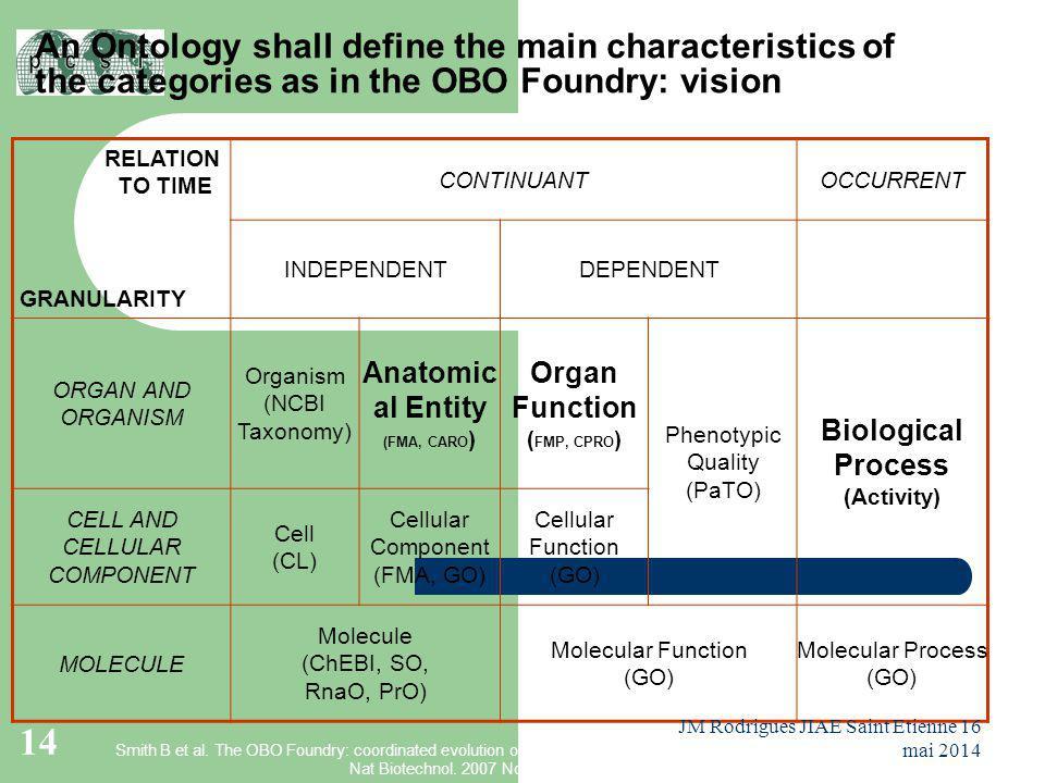 RELATION TO TIME GRANULARITY CONTINUANTOCCURRENT INDEPENDENTDEPENDENT ORGAN AND ORGANISM Organism (NCBI Taxonomy) Anatomic al Entity (FMA, CARO ) Orga