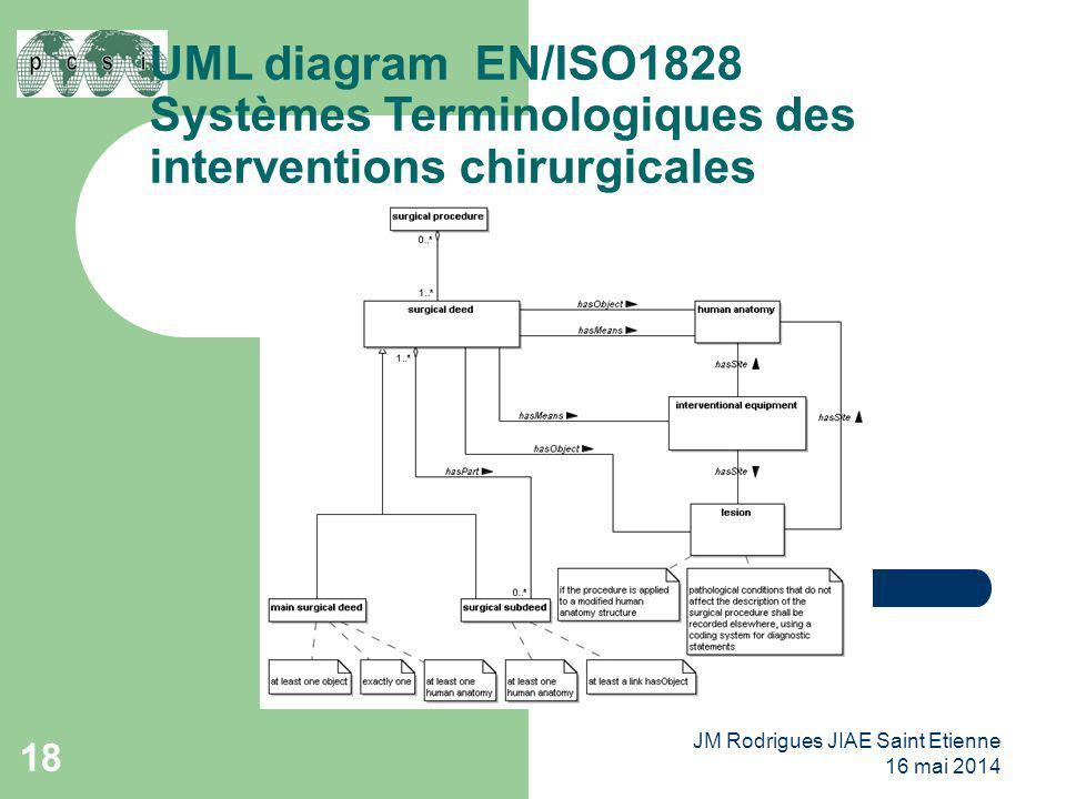 UML diagram EN/ISO1828 Systèmes Terminologiques des interventions chirurgicales 18 JM Rodrigues JIAE Saint Etienne 16 mai 2014