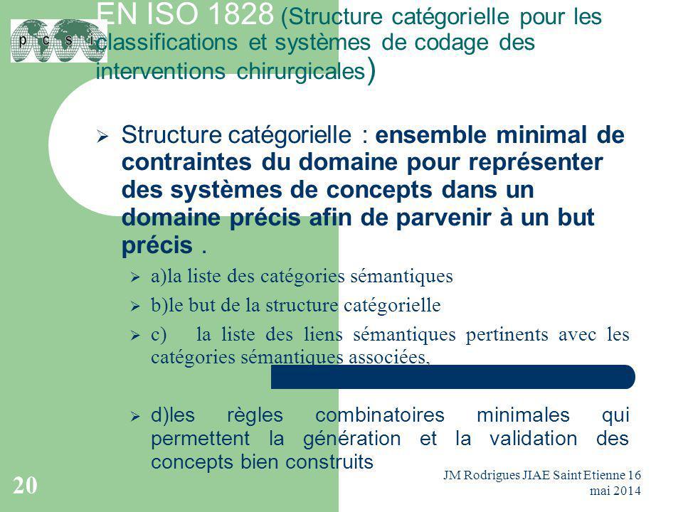 EN ISO 1828 (Structure catégorielle pour les classifications et systèmes de codage des interventions chirurgicales )  Structure catégorielle : ensemb