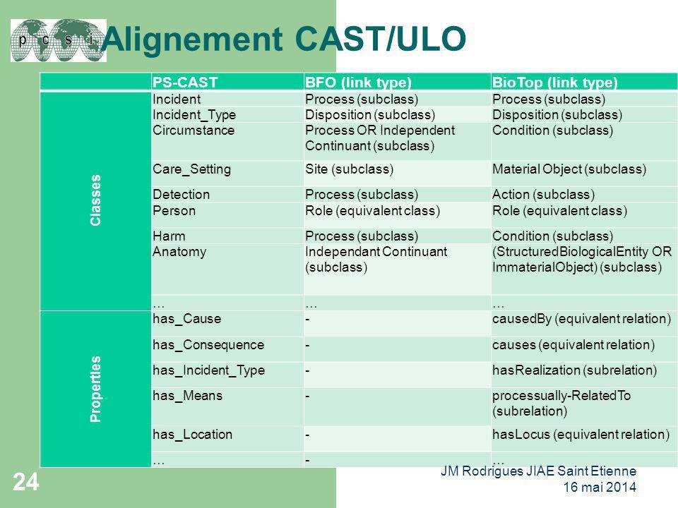 Alignement CAST/ULO 24 PS-CASTBFO (link type)BioTop (link type) Classes IncidentProcess (subclass) Incident_TypeDisposition (subclass) CircumstancePro
