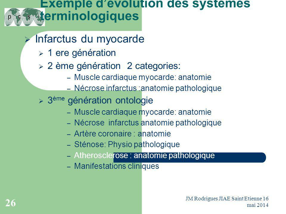 Exemple d'évolution des systèmes terminologiques  Infarctus du myocarde  1 ere génération  2 ème génération 2 categories: – Muscle cardiaque myocar