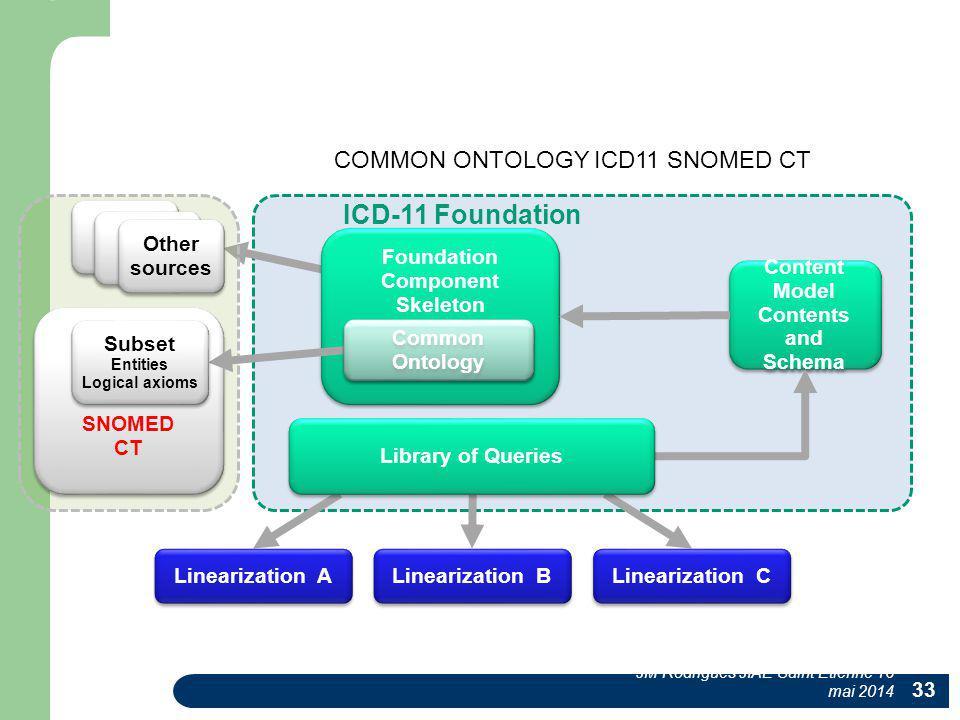 Foundation Component Skeleton Foundation Component Skeleton SNOMED CT Content Model Contents and Schema Content Model Contents and Schema Linearizatio
