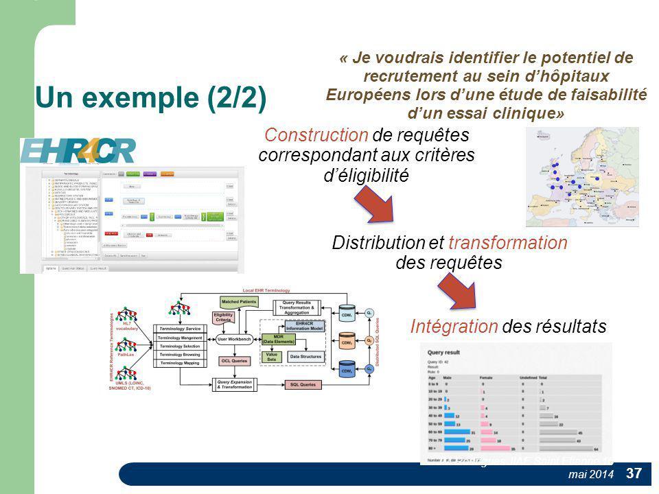 Un exemple (2/2) Distribution et transformation des requêtes Intégration des résultats Construction de requêtes correspondant aux critères d'éligibili