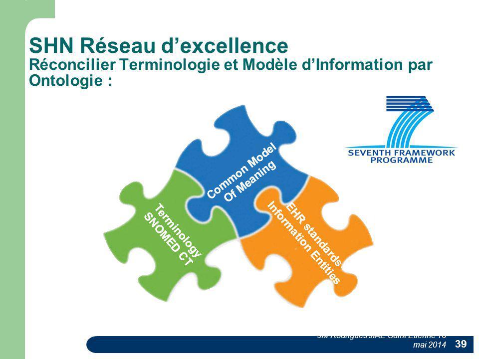SHN Réseau d'excellence Réconcilier Terminologie et Modèle d'Information par Ontologie : JM Rodrigues JIAE Saint Etienne 16 mai 2014 39
