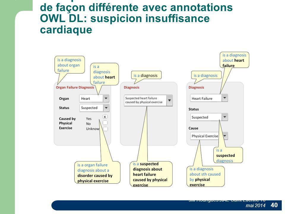 3 DPI présentant la même information de façon différente avec annotations OWL DL: suspicion insuffisance cardiaque JM Rodrigues JIAE Saint Etienne 16