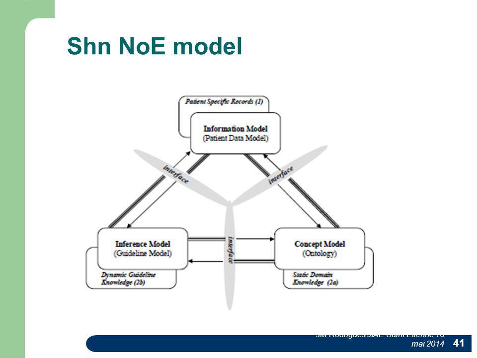 Shn NoE model JM Rodrigues JIAE Saint Etienne 16 mai 2014 41