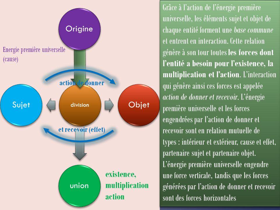 division OrigineObjetunionSujet Grâce à l'action de l'énergie première universelle, les éléments sujet et objet de chaque entité forment une base commune et entrent en interaction.