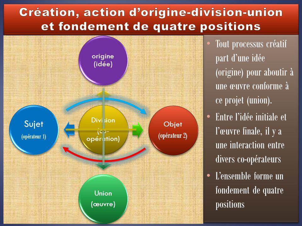 Division (co- opération) origine (idée) Objet (opérateur 2) Union (œuvre) Sujet (opérateur 1) Tout processus créatif part d'une idée (origine) pour aboutir à une œuvre conforme à ce projet (union).