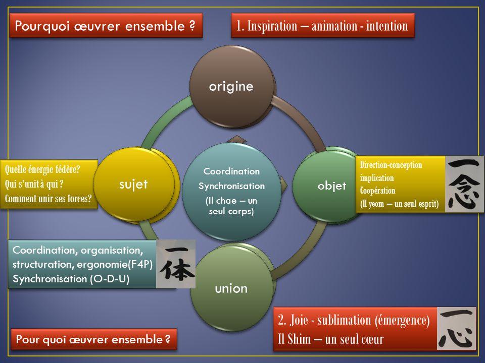 Division (co- opération) origineOpérateurunionOpérateur Pourquoi œuvrer ensemble .