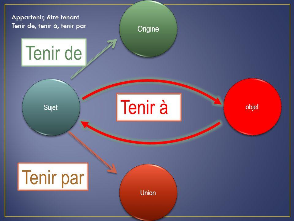 Origine Union Sujet objet Appartenir, être tenant Tenir de, tenir à, tenir par Tenir à Tenir de Tenir par