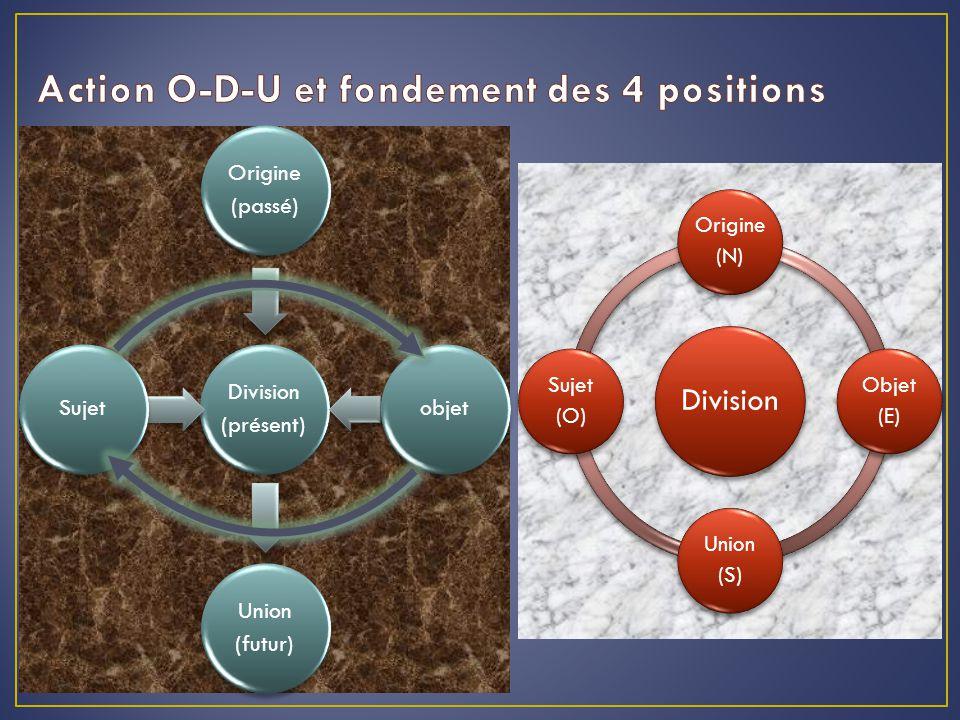 Division Origine (N) Objet (E) Union (S) Sujet (O) Division (présent) Origine (passé) objet Union (futur) Sujet