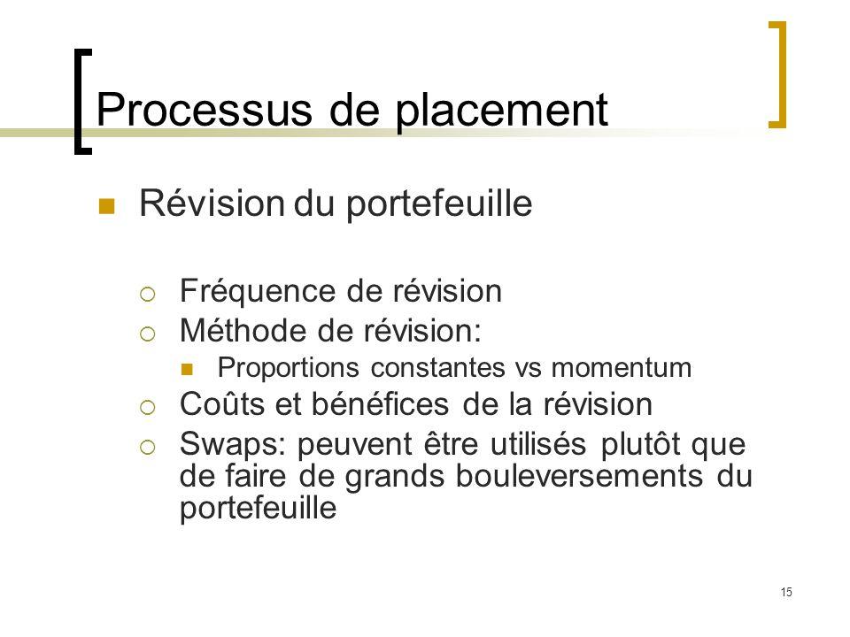 Processus de placement Révision du portefeuille  Fréquence de révision  Méthode de révision: Proportions constantes vs momentum  Coûts et bénéfices