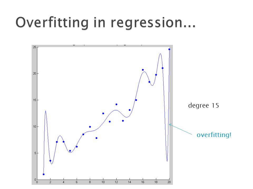 degree 15 overfitting!