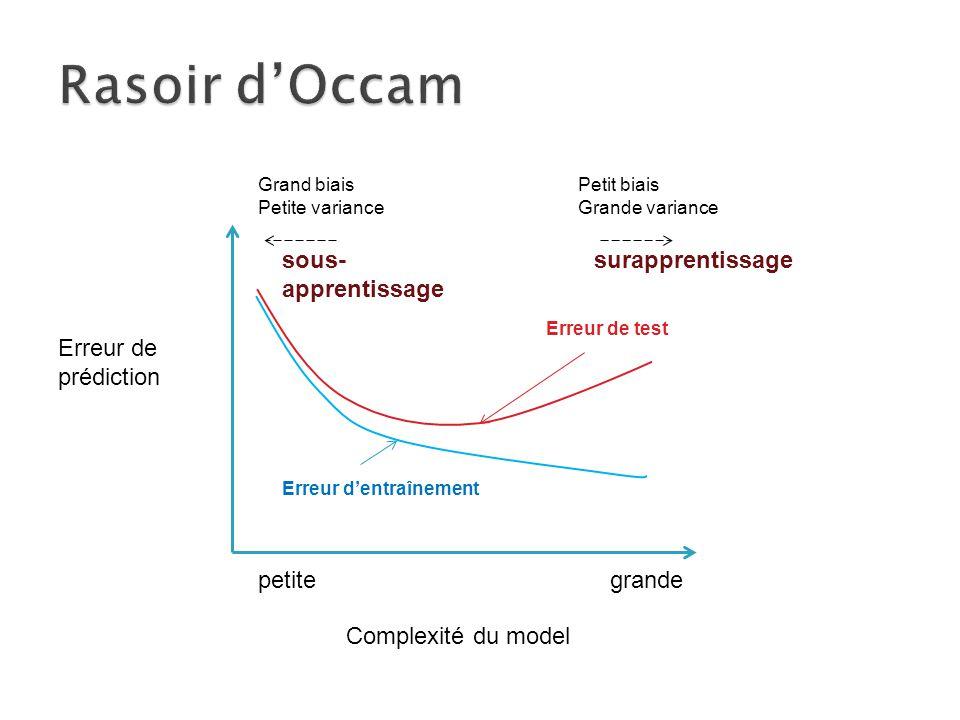 Erreur de prédiction Complexité du model petitegrande Erreur d'entraînement Erreur de test Grand biais Petite variance Petit biais Grande variance sous- apprentissage surapprentissage