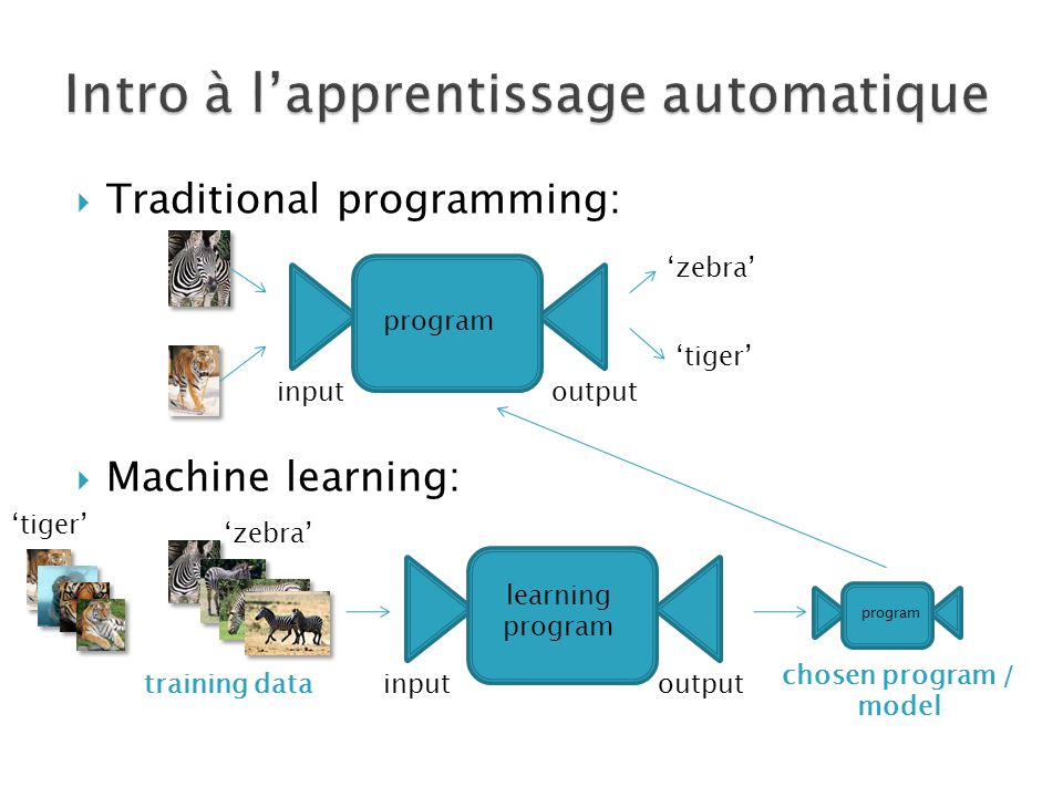inputoutput 'zebra' 'tiger'  Traditional programming:  Machine learning: program 'zebra' 'tiger' training data learning program inputoutput program chosen program / model
