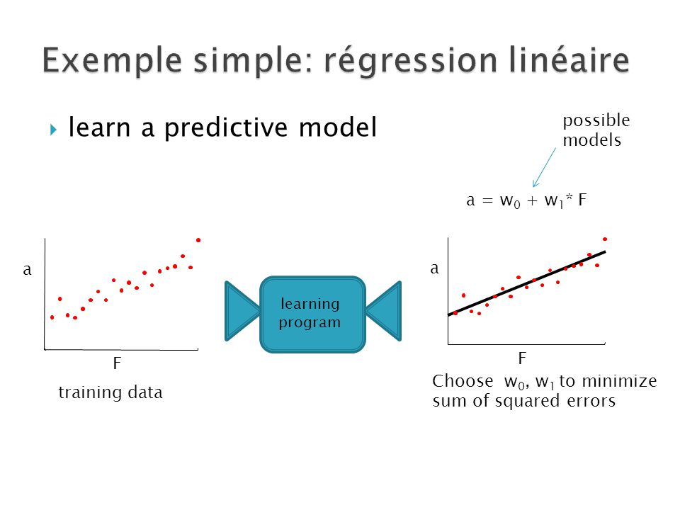 possible models F a F a a = w 0 + w 1 * F Choose w 0, w 1 to minimize sum of squared errors training data learning program  learn a predictive model