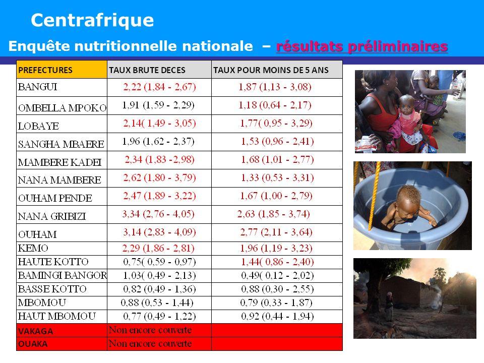 résultats préliminaires Enquête nutritionnelle nationale – résultats préliminaires Centrafrique