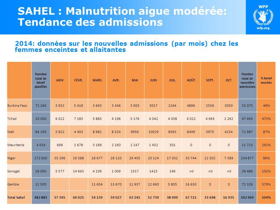 2014: données sur les nouvelles admissions (par mois) chez les femmes enceintes et allaitantes SAHEL : Malnutrition aigue modérée: Tendance des admissions Nombre total de bénéf planifiés JANVFÉVR.MARSAVR.MAIJUINJUIL.AOÛTSEPT.OCT Nombre total de nouvelles admissions % benef touchés Burkina Faso72 2663 9325 4183 6933 3463 0033017216448962556305035 07549% Tchad10 0006 0227 1855 8854 1985 1764 0424 0384 0224 6652 26247 495475% Mali84 1005 8224 4938 9828 524995610029856384093975423472 98787% Mauritanie4 0196961 6783 1892 1602 2471 45230100011 723292% Niger272 00035 29626 58816 67726 12029 40520 12417 03233 74422 5027 389234 87786% Senegal28 0005 57714 6634 1091 00915171415196 nd 28 486102% Gambie12 500 11 60413 67011 93712 6605 80516 6500072 326579% Total Sahel482 88557 34560 02554 13959 02763 24152 73938 09967 72133 69816 935502 969104%