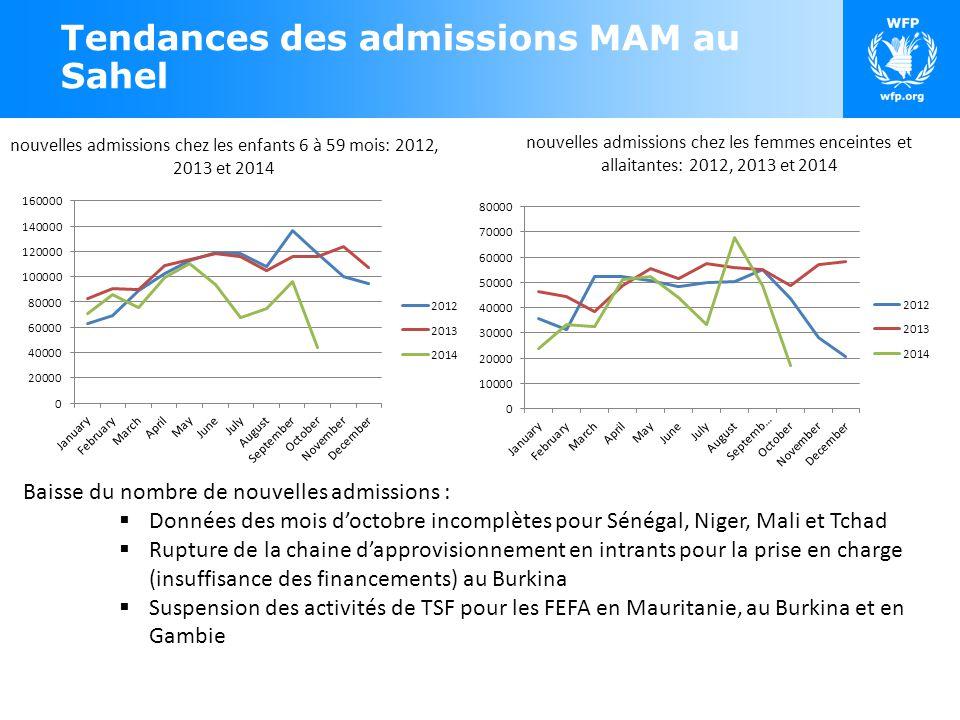 Tendances des admissions MAM au Sahel Baisse du nombre de nouvelles admissions :  Données des mois d'octobre incomplètes pour Sénégal, Niger, Mali et Tchad  Rupture de la chaine d'approvisionnement en intrants pour la prise en charge (insuffisance des financements) au Burkina  Suspension des activités de TSF pour les FEFA en Mauritanie, au Burkina et en Gambie nouvelles admissions chez les femmes enceintes et allaitantes: 2012, 2013 et 2014 nouvelles admissions chez les enfants 6 à 59 mois: 2012, 2013 et 2014