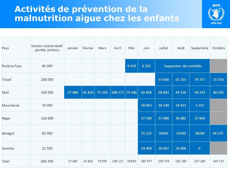 Activités de prévention de la malnutrition aigue chez les enfants Pays Nombre total de bénéf.