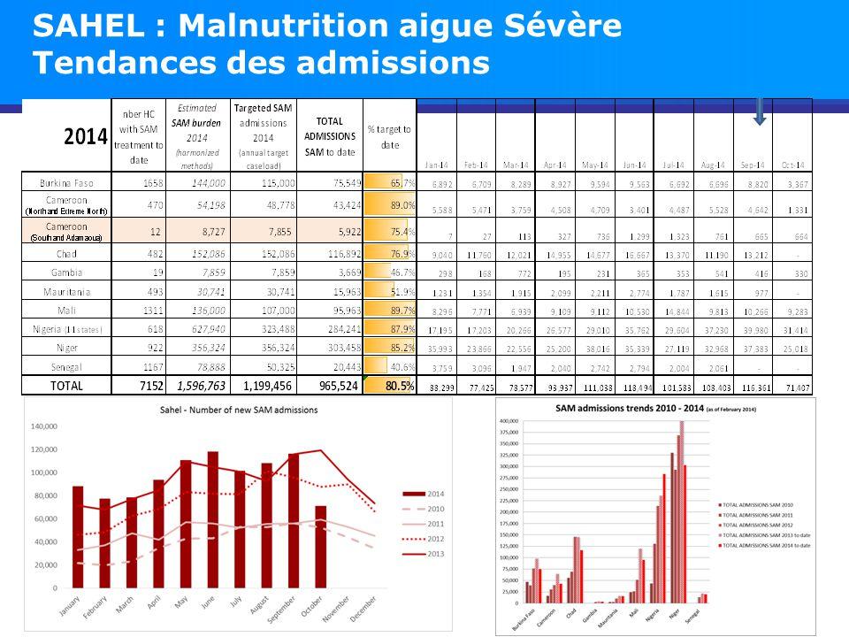 SAHEL : Malnutrition aigue Sévère Tendances des admissions