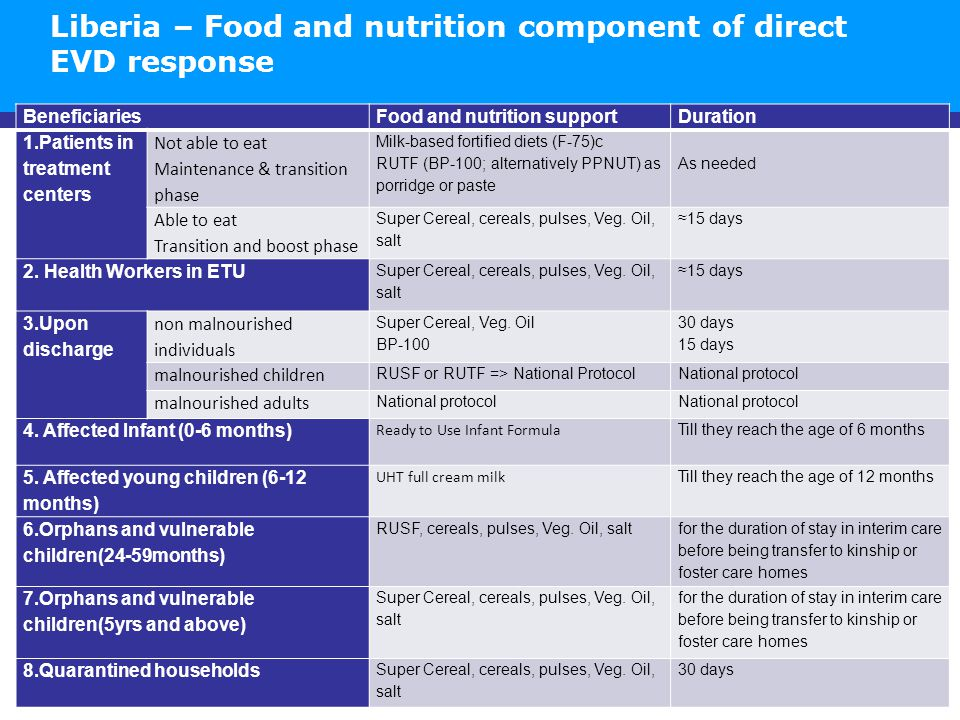 BeneficiariesFood and nutrition supportDuration 1.Patients in treatment centers Not able to eat Maintenance & transition phase Milk-based fortified diets (F-75)c RUTF (BP-100; alternatively PPNUT) as porridge or paste As needed Able to eat Transition and boost phase Super Cereal, cereals, pulses, Veg.