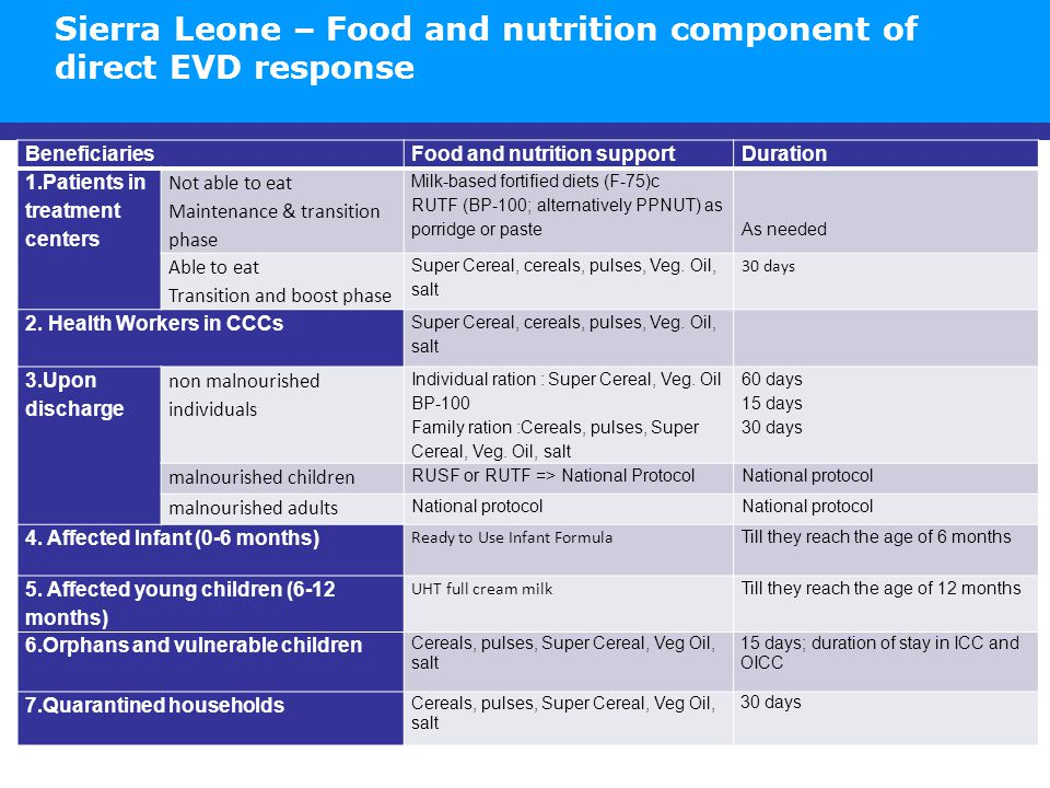 BeneficiariesFood and nutrition supportDuration 1.Patients in treatment centers Not able to eat Maintenance & transition phase Milk-based fortified di