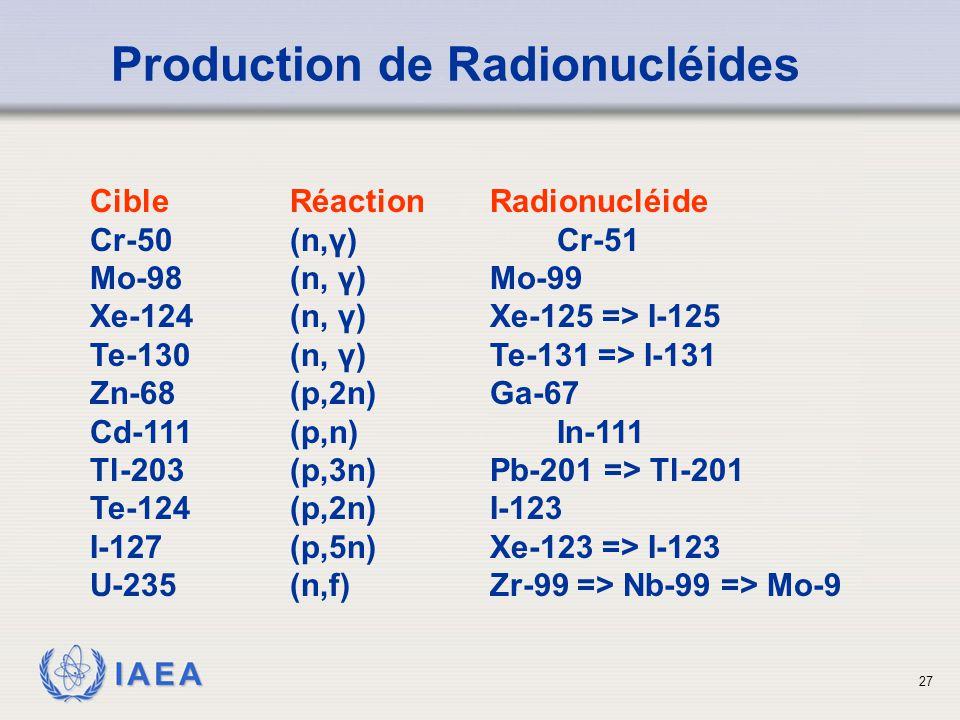 IAEA Production de Radionucléides CibleRéactionRadionucléide Cr-50(n,γ) Cr-51 Mo-98 (n, γ) Mo-99 Xe-124 (n, γ) Xe-125 => I-125 Te-130 (n, γ) Te-131 => I-131 Zn-68(p,2n) Ga-67 Cd-111 (p,n) In-111 Tl-203 (p,3n) Pb-201 => Tl-201 Te-124 (p,2n) I-123 I-127(p,5n) Xe-123 => I-123 U-235 (n,f) Zr-99 => Nb-99 => Mo-9 27