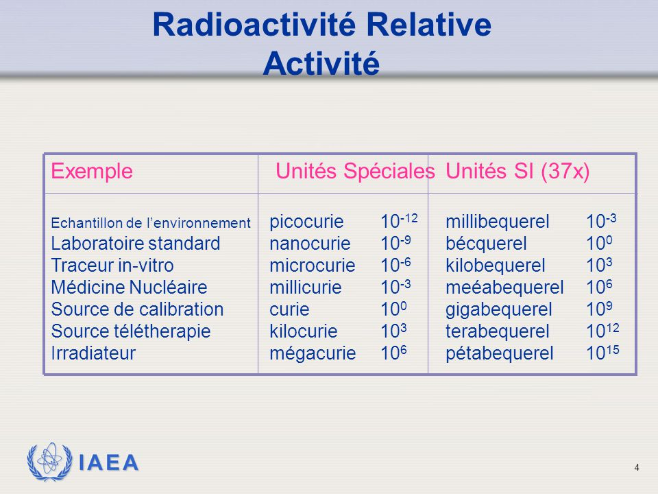 IAEA Echantillon de sources Bêta 15