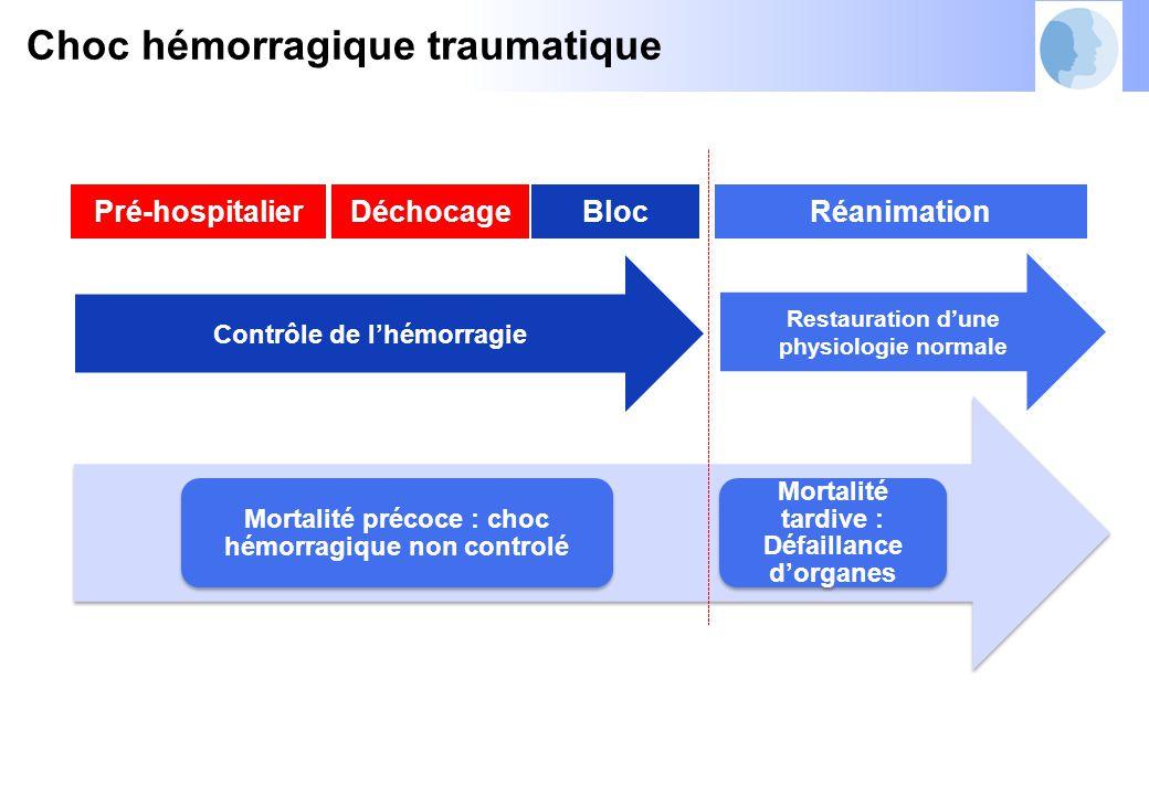 Contrôle de l'hémorragie Restauration d'une physiologie normale Pré-hospitalierBlocRéanimation Mortalité précoce : choc hémorragique non controlé Mortalité tardive : Défaillance d'organes Choc hémorragique traumatique Déchocage