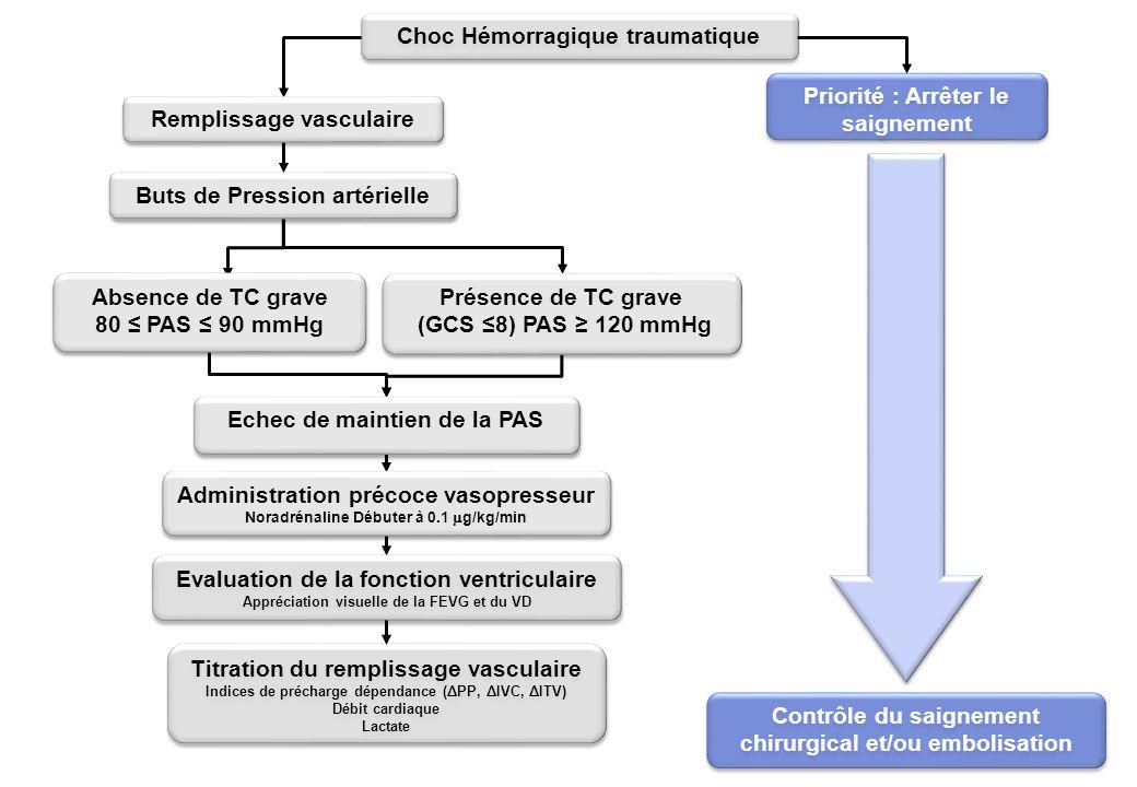 Choc Hémorragique traumatique Remplissage vasculaire Buts de Pression artérielle Absence de TC grave 80 ≤ PAS ≤ 90 mmHg Absence de TC grave 80 ≤ PAS ≤