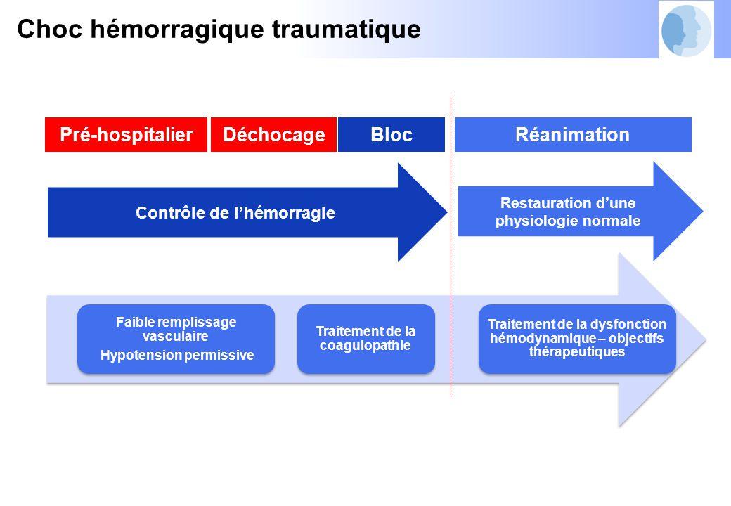 Contrôle de l'hémorragie Restauration d'une physiologie normale Pré-hospitalierBlocRéanimation Faible remplissage vasculaire Hypotension permissive Traitement de la coagulopathie Traitement de la dysfonction hémodynamique – objectifs thérapeutiques Choc hémorragique traumatique Déchocage