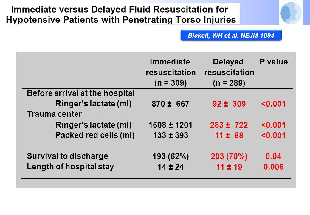 Patient care times (min) Transport interval Trauma-center interval Scene SAP (mmHg) Trauma-center Hb (g/dl) Prothrombin time (sec) Arterial pH Immediateresuscitation (n = 309) 13 ± 6 44 ± 65 58 ± 35 79 ± 46 11 ± 3 14 ± 16 7.29 ± 0.17 Delayedresuscitation (n = 289) 12 ± 6 52 ± 99 59 ± 34 72 ± 43 13 ± 2 11 ± 2 7.28 ± 0.15 P value 0.02<0.001<0.0010.42 Bickell, WH et al.