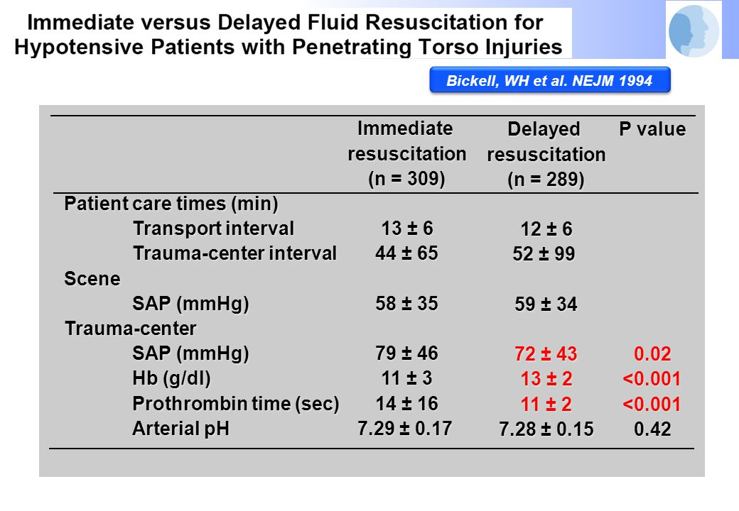 For hypotensive patients with penetrating torso injuries, delay of aggressive fluid resuscitation until operative intervention improves outcome For hypotensive patients with penetrating torso injuries, delay of aggressive fluid resuscitation until operative intervention improves outcome Study results should not be directly extrapolated to All age groups Blunt trauma Longer transport intervals Study results should not be directly extrapolated to All age groups Blunt trauma Longer transport intervals Bickell, WH et al.