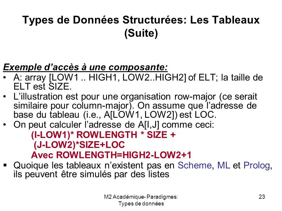 M2 Académique- Paradigmes: Types de données 23 Types de Données Structurées: Les Tableaux (Suite) Exemple d'accès à une composante: A: array [LOW1.. H
