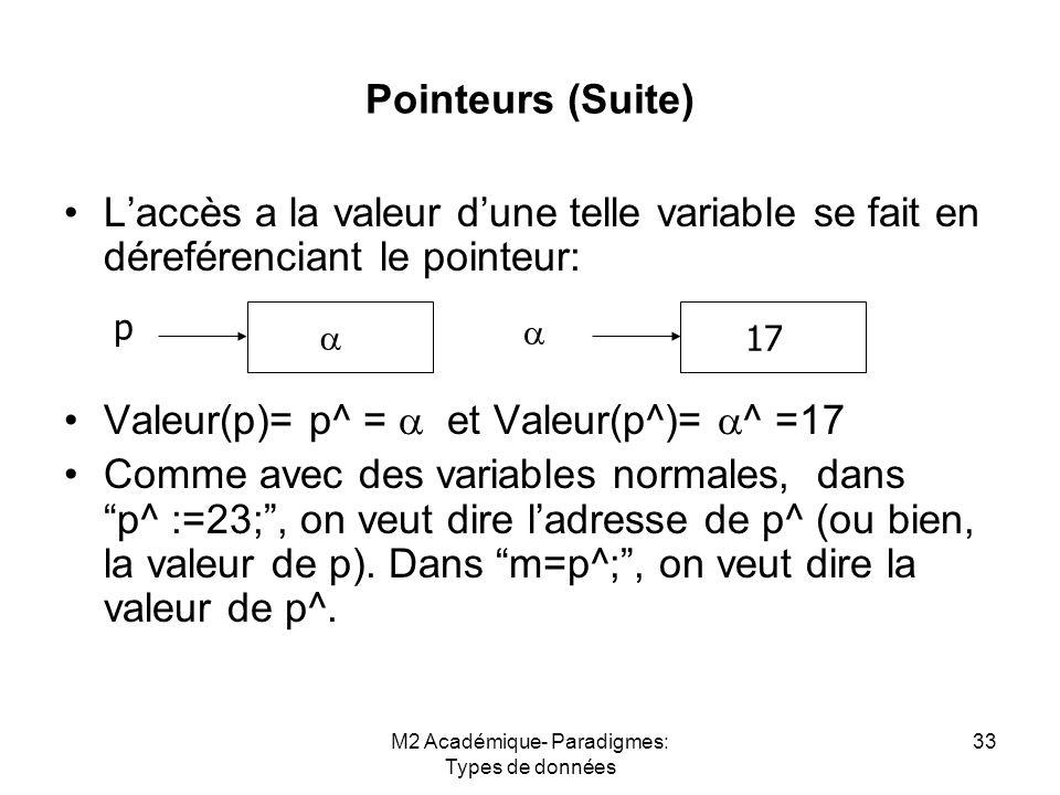M2 Académique- Paradigmes: Types de données 33 Pointeurs (Suite) L'accès a la valeur d'une telle variable se fait en déreférenciant le pointeur: Valeur(p)= p^ =  et Valeur(p^)=  ^ =17 Comme avec des variables normales, dans p^ :=23; , on veut dire l'adresse de p^ (ou bien, la valeur de p).