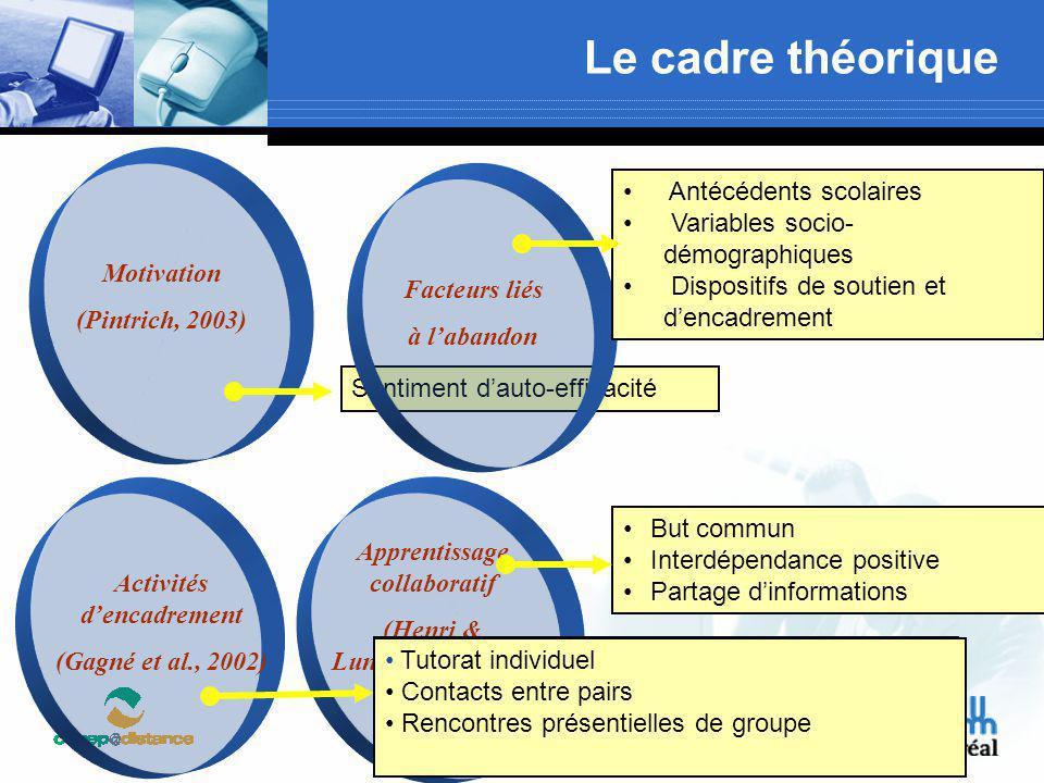 Motivation (Pintrich, 2003) Apprentissage collaboratif (Henri & Lundgren-Cayroll, 2001) Activités d'encadrement (Gagné et al., 2002) Les activités d'e