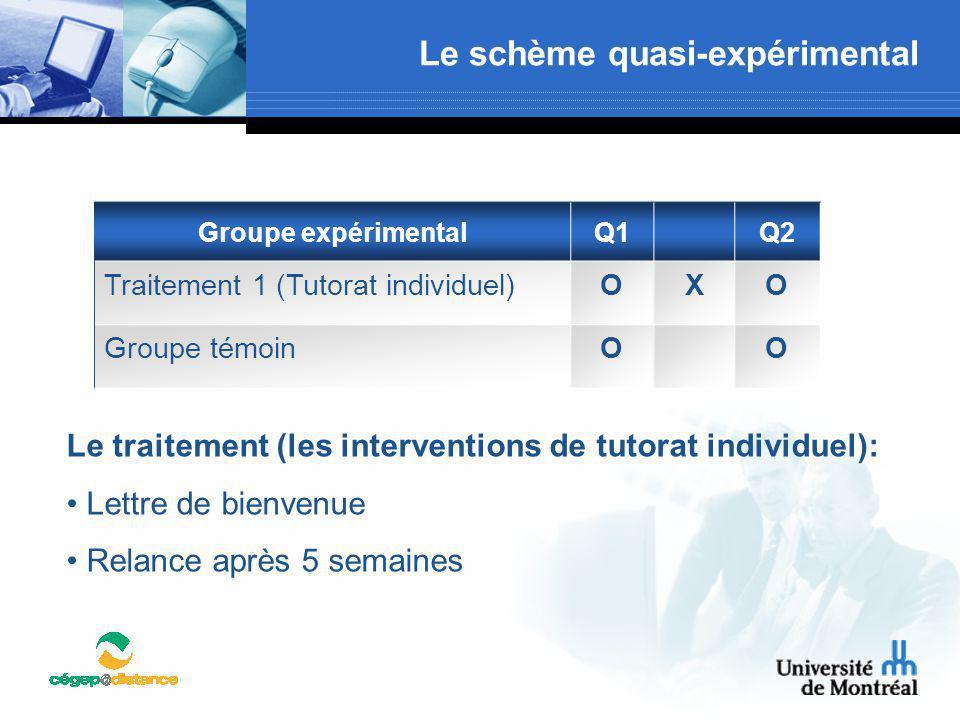 Le schème quasi-expérimental Groupe expérimentalQ1Q2 Traitement 1 (Tutorat individuel)OXO Groupe témoinOO Le traitement (les interventions de tutorat