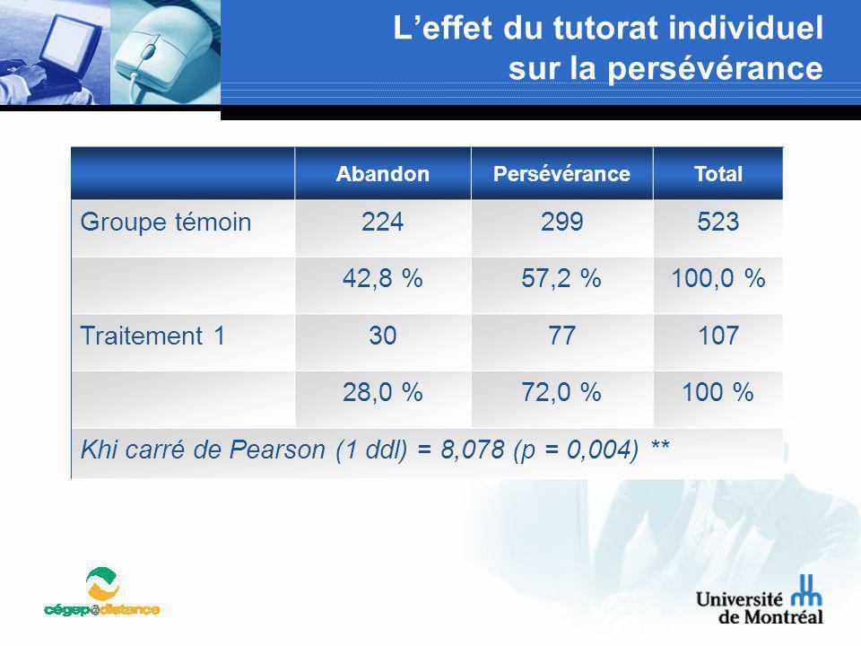 L'effet du tutorat individuel sur la persévérance AbandonPersévéranceTotal Groupe témoin224299523 42,8 %57,2 %100,0 % Traitement 13077107 28,0 %72,0 %
