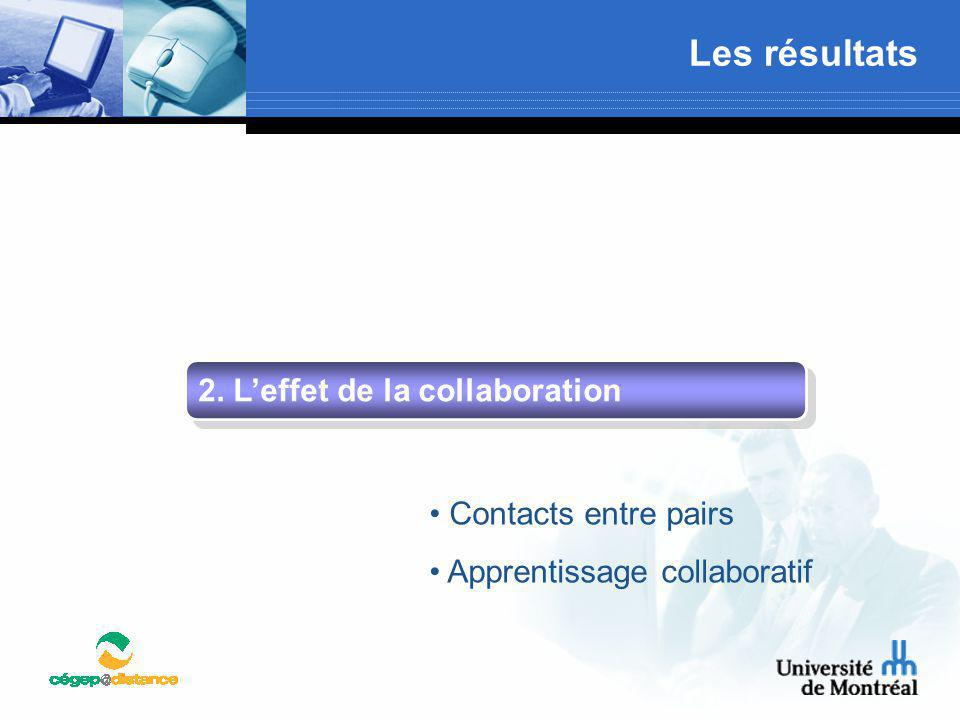 Les résultats 2. L'effet de la collaboration Contacts entre pairs Apprentissage collaboratif