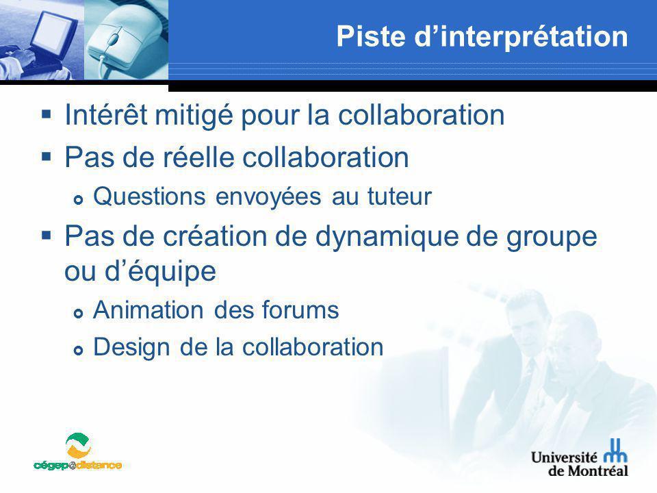Piste d'interprétation  Intérêt mitigé pour la collaboration  Pas de réelle collaboration  Questions envoyées au tuteur  Pas de création de dynami