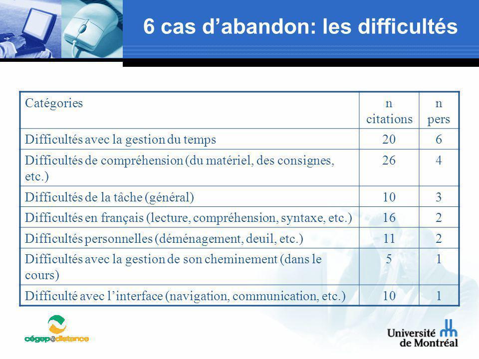 6 cas d'abandon: les difficultés Catégoriesn citations n pers Difficultés avec la gestion du temps206 Difficultés de compréhension (du matériel, des c
