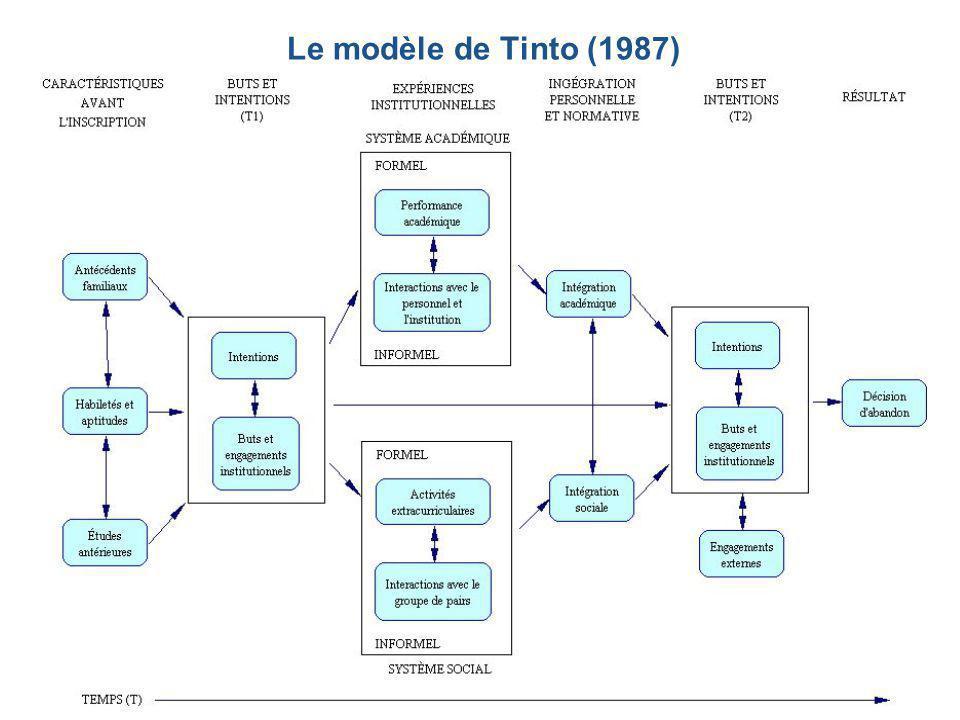 Le modèle de Tinto (1987)